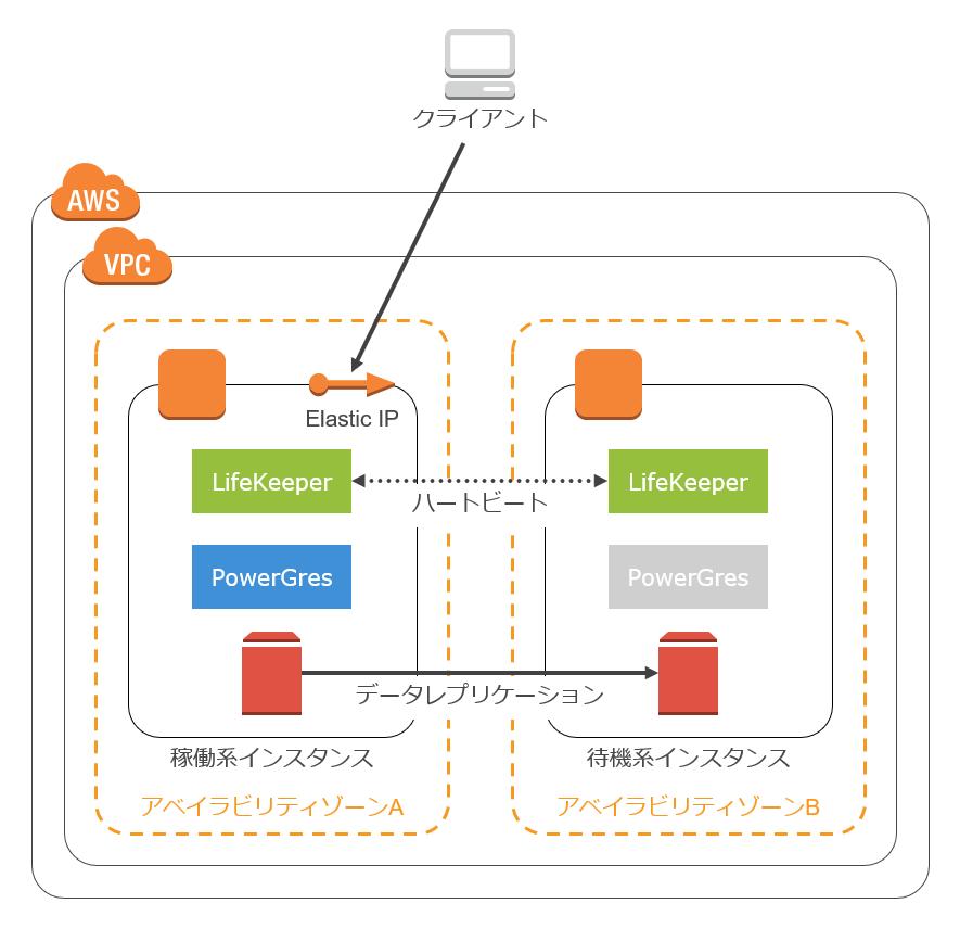 AWS環境におけるElastic IPシナリオの構成例