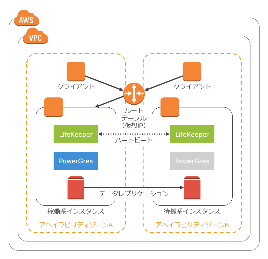 AWS環境におけるルートテーブルシナリオの構成例