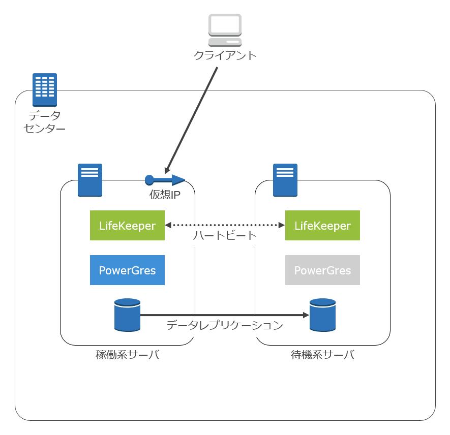 データレプリケーションタイプの構成例