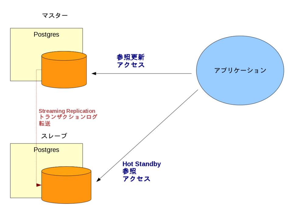 図:構成イメージ