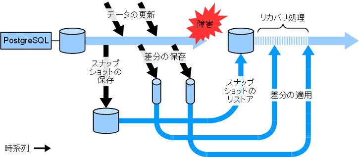 図: pitr 図解