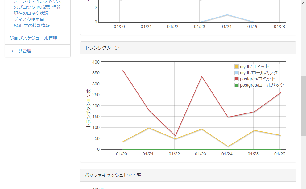 トランザクション数のグラフ表示